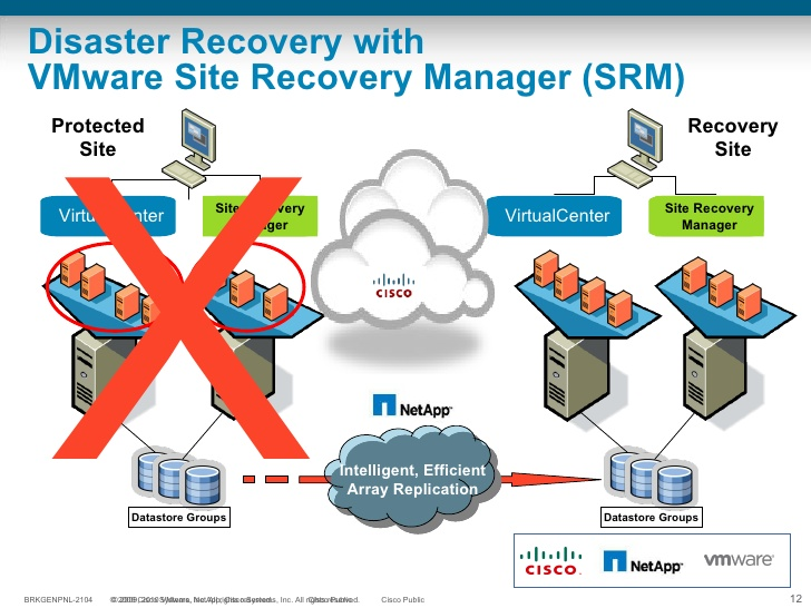 Disaster Recovery VMware